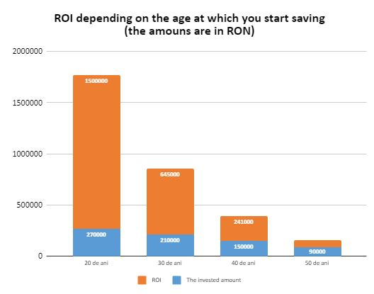 ROI depending on the age at which you start saving (the amouns are in RON)